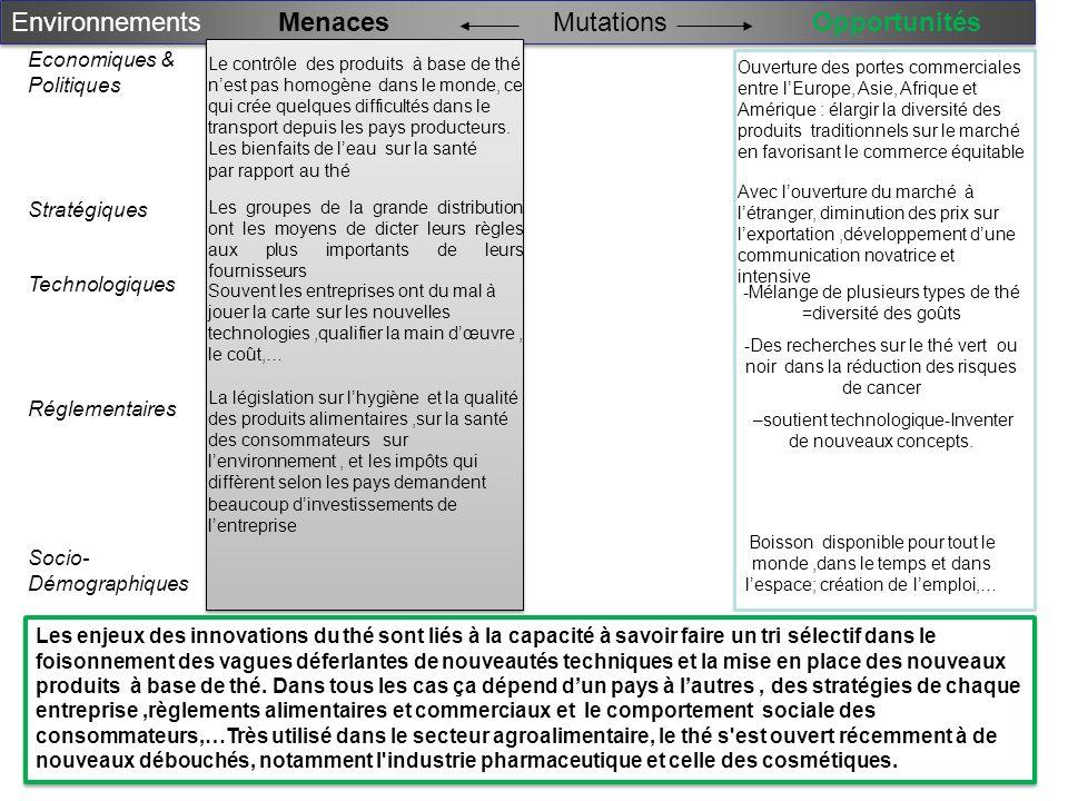 Environnements MenacesOpportunitésMutations Economiques & Politiques Stratégiques Technologiques Réglementaires Socio- Démographiques Les groupes de l