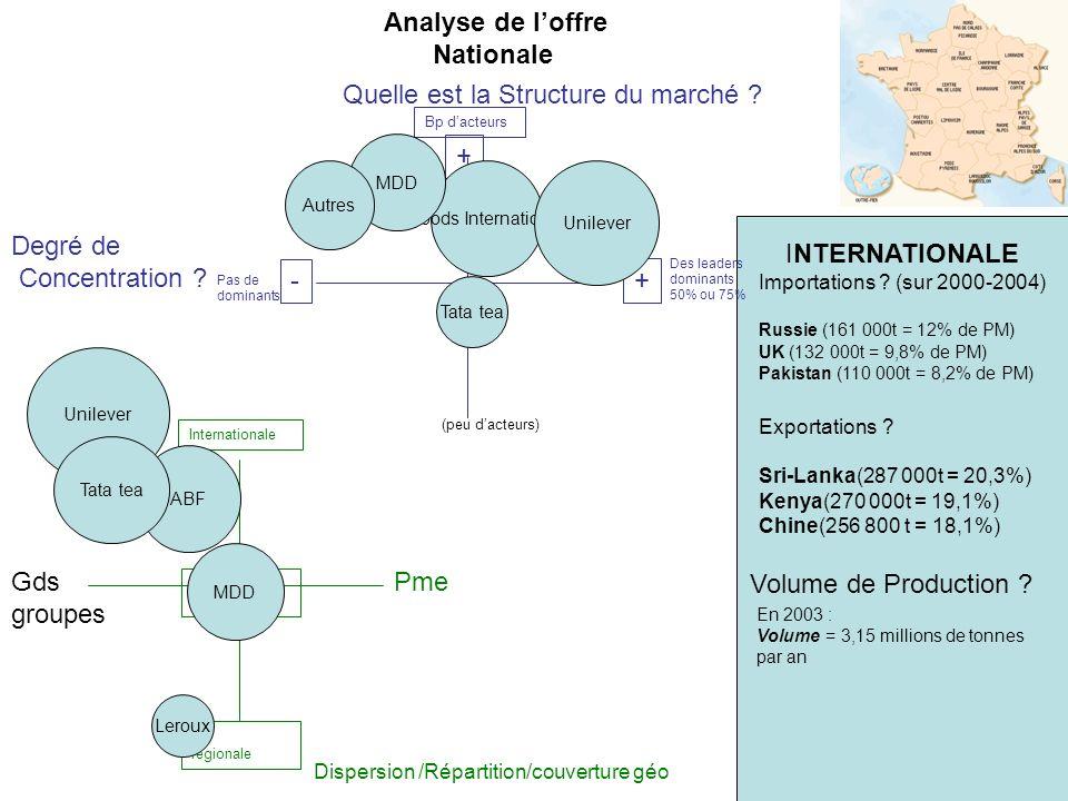 Quelle est la Structure du marché ? Degré de Concentration ? Dispersion /Répartition/couverture géo Importations ? (sur 2000-2004) Russie (161 000t =