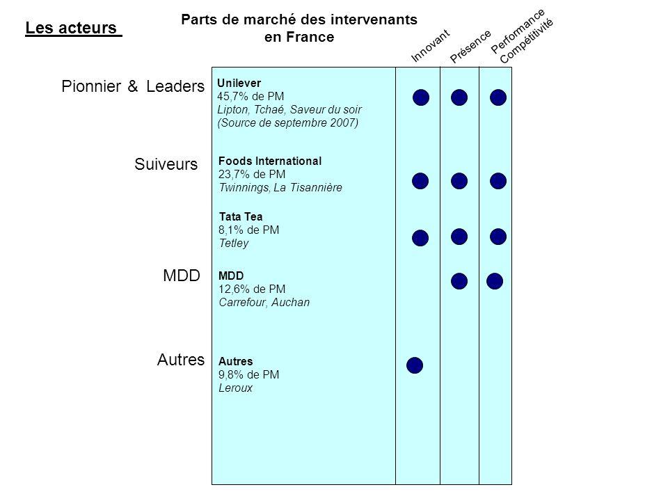 Parts de marché des intervenants en France Pionnier &Leaders Suiveurs Innovant Présence Performance Compétitivité MDD Les acteurs Unilever 45,7% de PM Lipton, Tchaé, Saveur du soir (Source de septembre 2007) Foods International 23,7% de PM Twinnings, La Tisannière Tata Tea 8,1% de PM Tetley MDD 12,6% de PM Carrefour, Auchan Autres 9,8% de PM Leroux