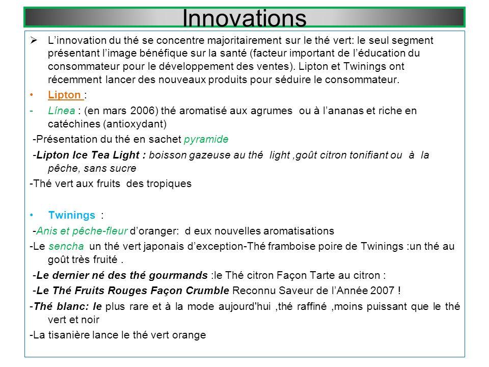 Innovations Linnovation du thé se concentre majoritairement sur le thé vert: le seul segment présentant limage bénéfique sur la santé (facteur important de léducation du consommateur pour le développement des ventes).