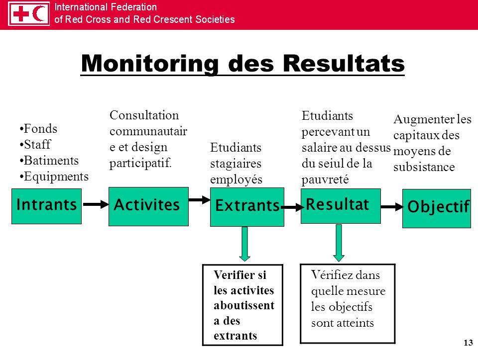 13 Intrants Activites Extrants Resultat Objectif Fonds Staff Batiments Equipments Consultation communautair e et design participatif. Vérifiez dans qu