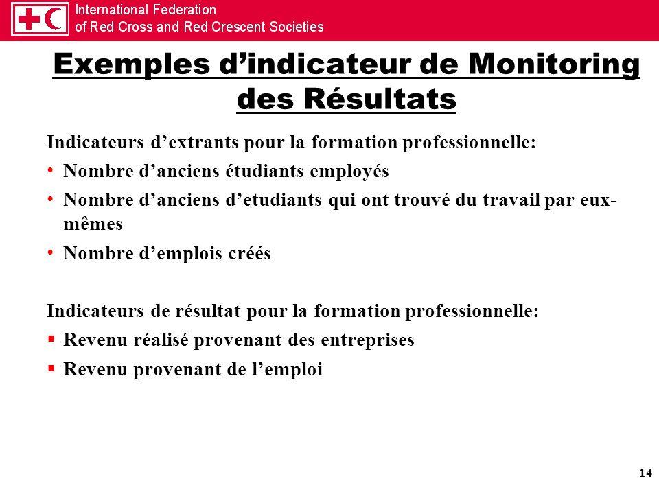 14 Exemples dindicateur de Monitoring des Résultats Indicateurs dextrants pour la formation professionnelle: Nombre danciens étudiants employés Nombre