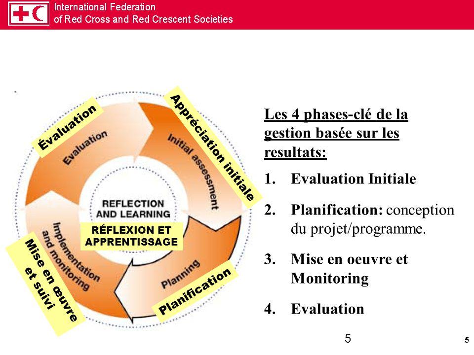 5 5 Évaluation Appréciation initiale Planification Mise en œuvre et suivi RÉFLEXION ET APPRENTISSAGE Les 4 phases-clé de la gestion basée sur les resu