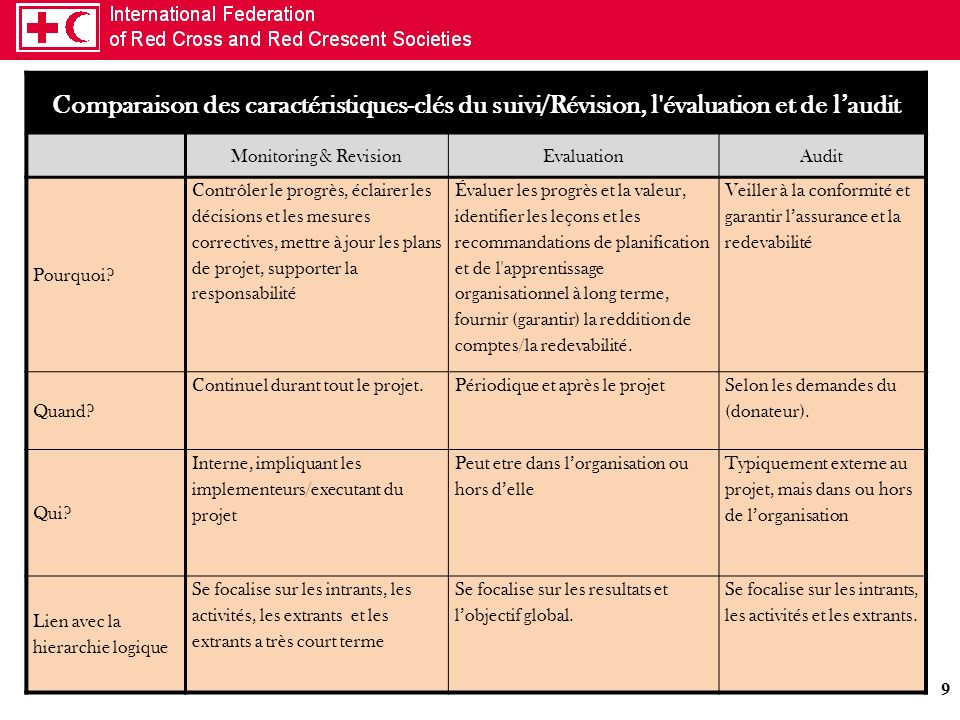9 Comparaison des caractéristiques-clés du suivi/Révision, l'évaluation et de laudit Monitoring & RevisionEvaluationAudit Pourquoi? Contrôler le progr