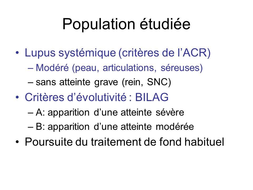 Population étudiée Lupus systémique (critères de lACR) –Modéré (peau, articulations, séreuses) –sans atteinte grave (rein, SNC) Critères dévolutivité