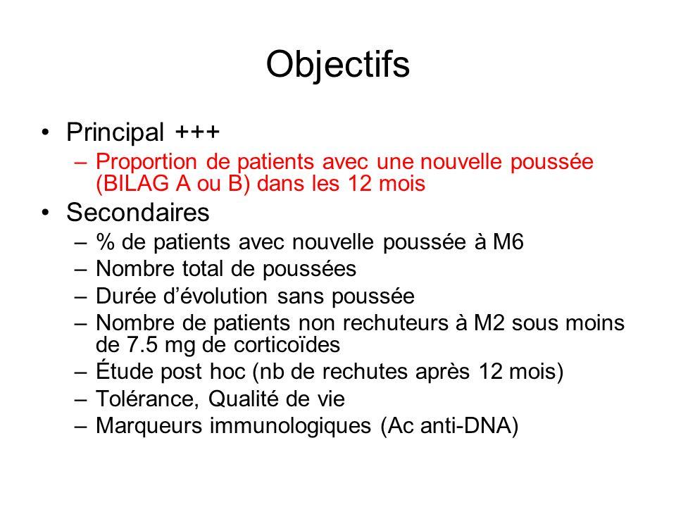 Objectifs Principal +++ –Proportion de patients avec une nouvelle poussée (BILAG A ou B) dans les 12 mois Secondaires –% de patients avec nouvelle pou