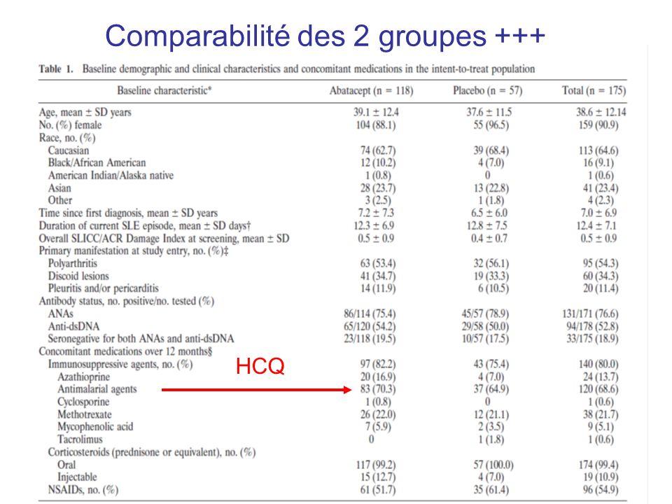 Comparabilité des 2 groupes +++ HCQ