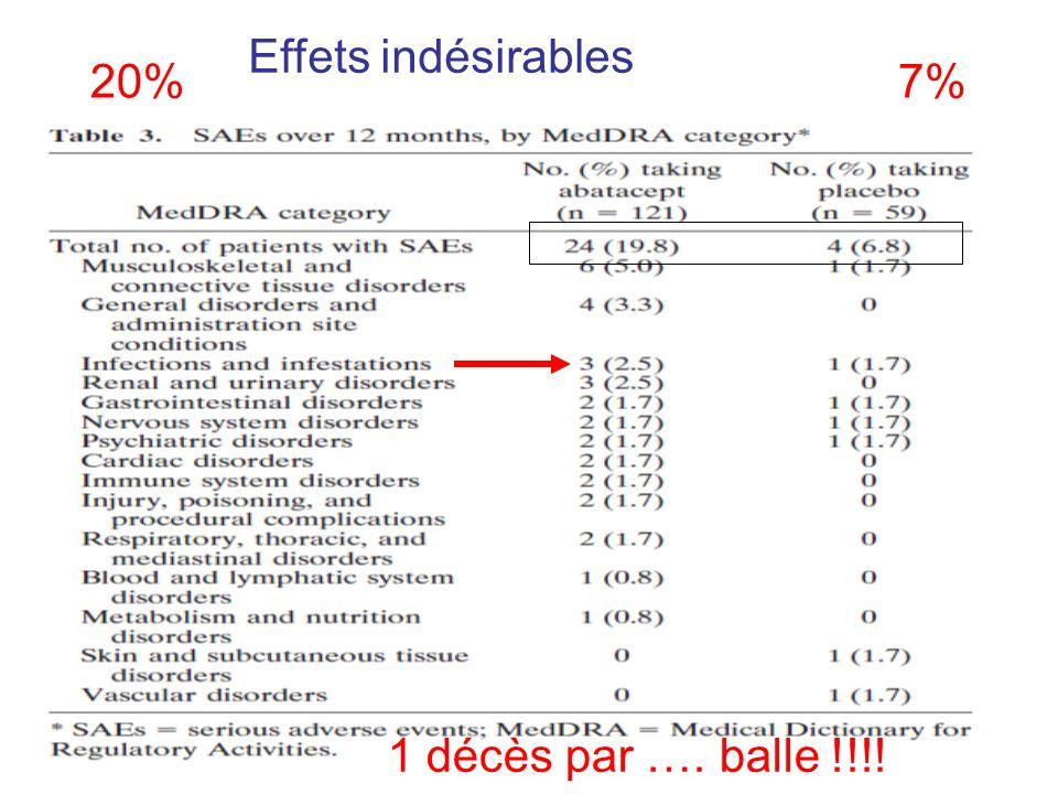Pas de différence dans le % total de poussées (79.7 vs 82.5%) – moins de BILAG A ?