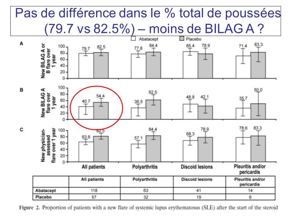CONCLUSION LAbatacept na pas montré de supériorité à 1 an, par rapport au placebo dans le LES modéré.