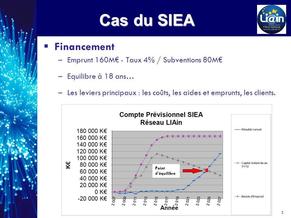 Les aides publiques Diminuent lemprunt total, Facilitent le démarrage pendant la période de forts investissements, Assurent une équivalence des prix avec le ZD et un point déquilibre acceptable, voire avancé.