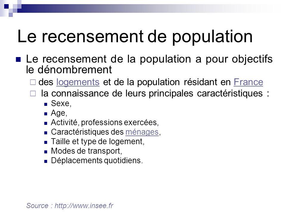 Le recensement de population Le recensement de la population a pour objectifs le dénombrement des logements et de la population résidant en Franceloge