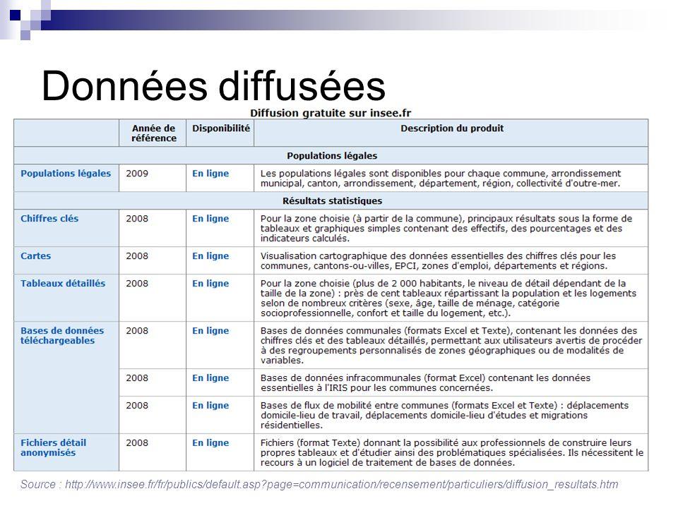 Données diffusées Source : http://www.insee.fr/fr/publics/default.asp?page=communication/recensement/particuliers/diffusion_resultats.htm