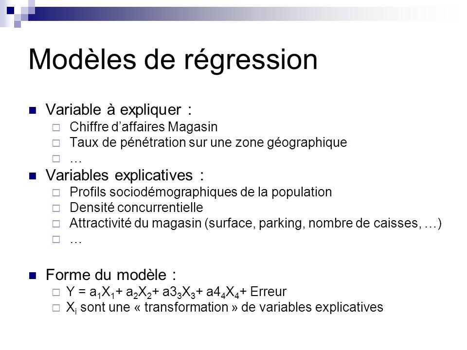 Modèles de régression Variable à expliquer : Chiffre daffaires Magasin Taux de pénétration sur une zone géographique … Variables explicatives : Profils sociodémographiques de la population Densité concurrentielle Attractivité du magasin (surface, parking, nombre de caisses, …) … Forme du modèle : Y = a 1 X 1 + a 2 X 2 + a3 3 X 3 + a4 4 X 4 + Erreur X i sont une « transformation » de variables explicatives