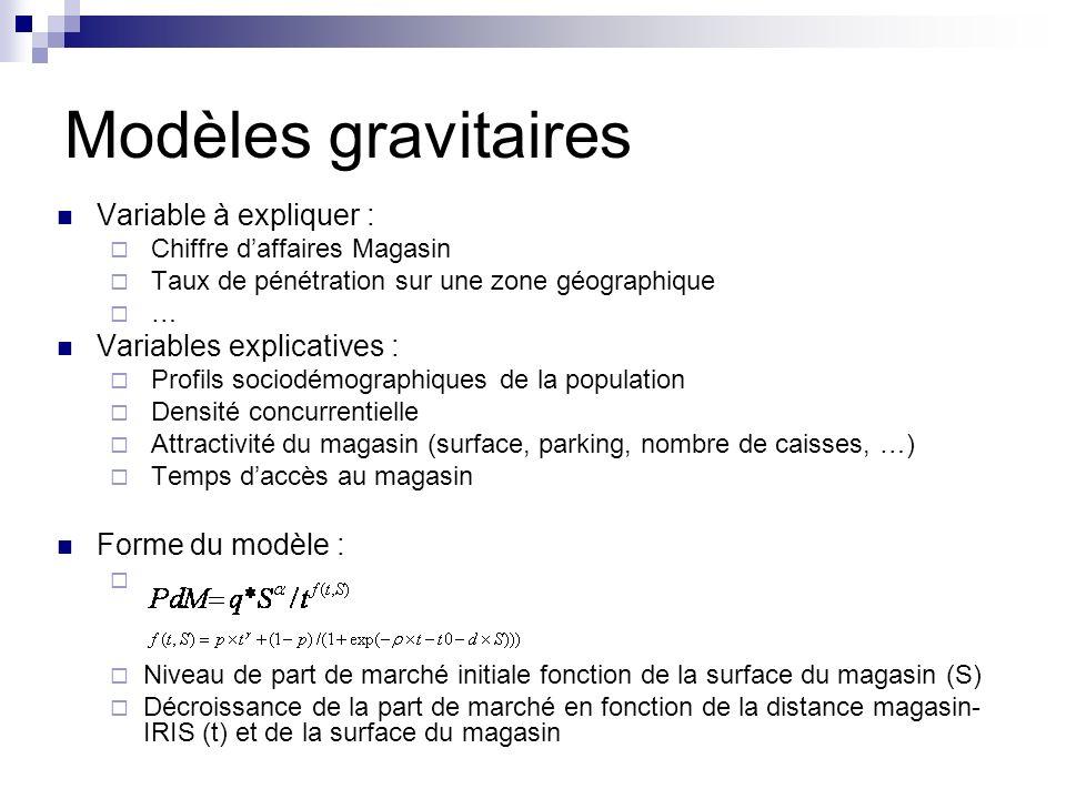 Modèles gravitaires Variable à expliquer : Chiffre daffaires Magasin Taux de pénétration sur une zone géographique … Variables explicatives : Profils