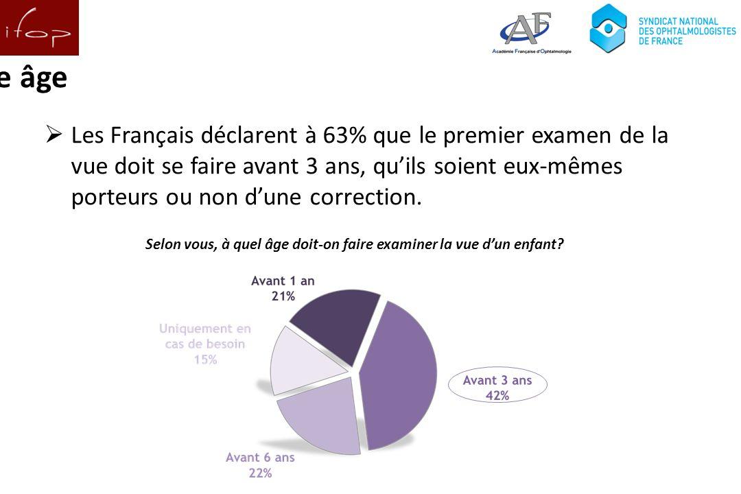 Et du dépistage dès le plus jeune âge Les Français déclarent à 63% que le premier examen de la vue doit se faire avant 3 ans, quils soient eux-mêmes porteurs ou non dune correction.