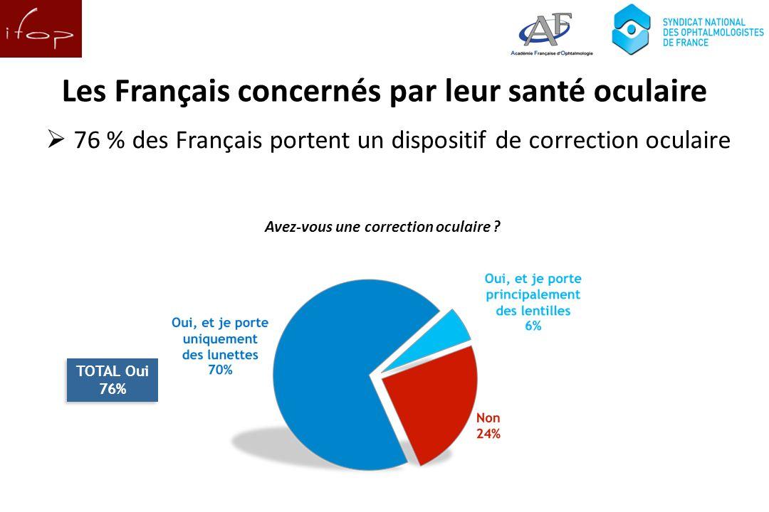Les Français concernés par leur santé oculaire 76 % des Français portent un dispositif de correction oculaire TOTAL Oui 76% TOTAL Oui 76% Avez-vous une correction oculaire