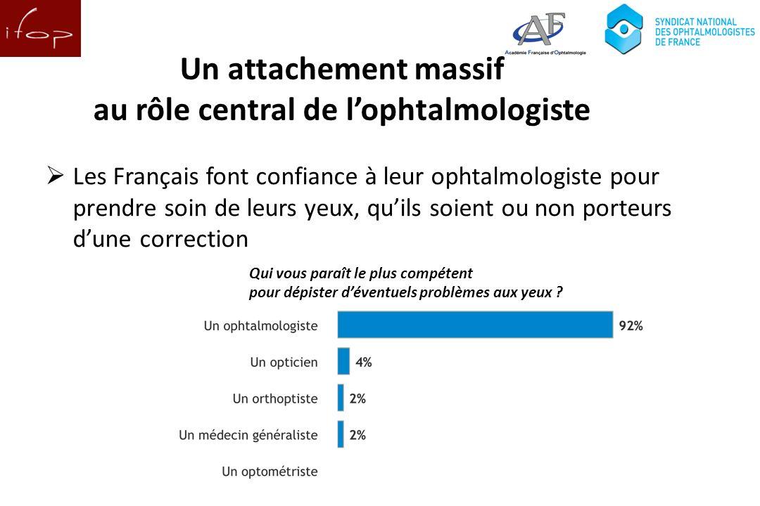 Les Français font confiance à leur ophtalmologiste pour prendre soin de leurs yeux, quils soient ou non porteurs dune correction Qui vous paraît le plus compétent pour dépister déventuels problèmes aux yeux .