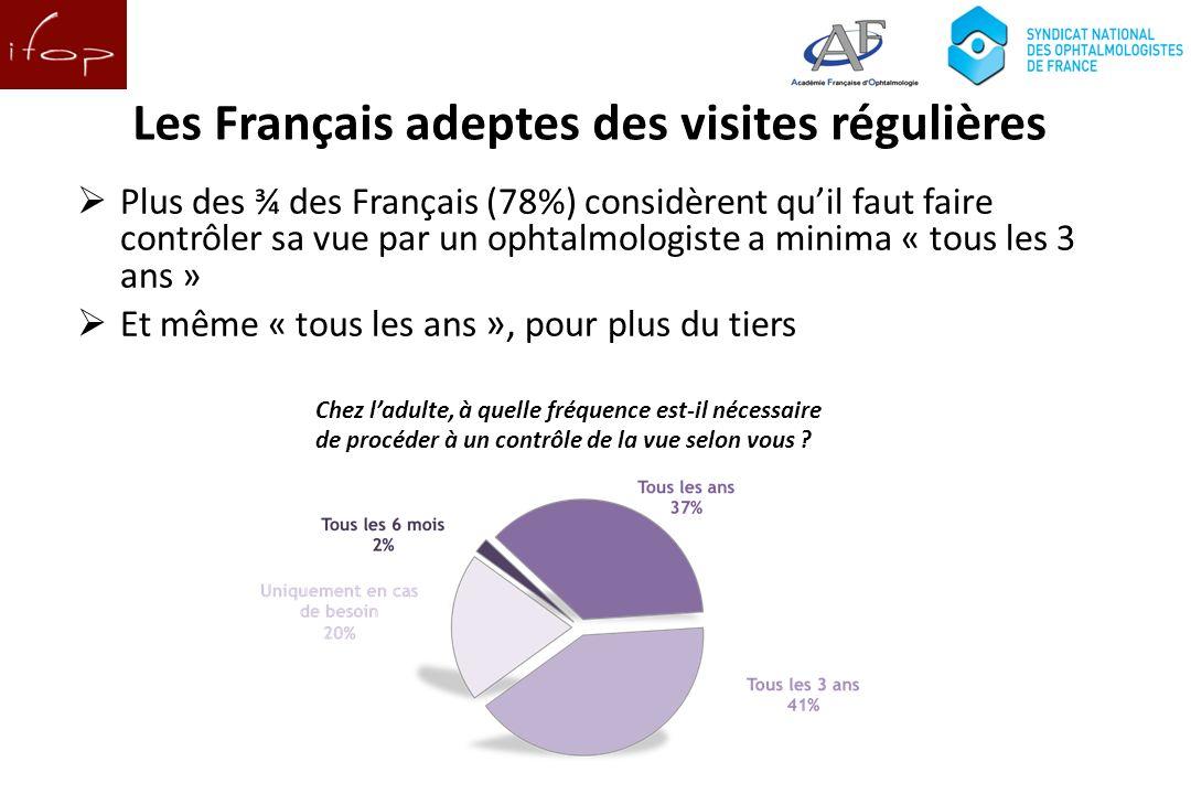 Les Français adeptes des visites régulières Plus des ¾ des Français (78%) considèrent quil faut faire contrôler sa vue par un ophtalmologiste a minima « tous les 3 ans » Et même « tous les ans », pour plus du tiers Chez ladulte, à quelle fréquence est-il nécessaire de procéder à un contrôle de la vue selon vous