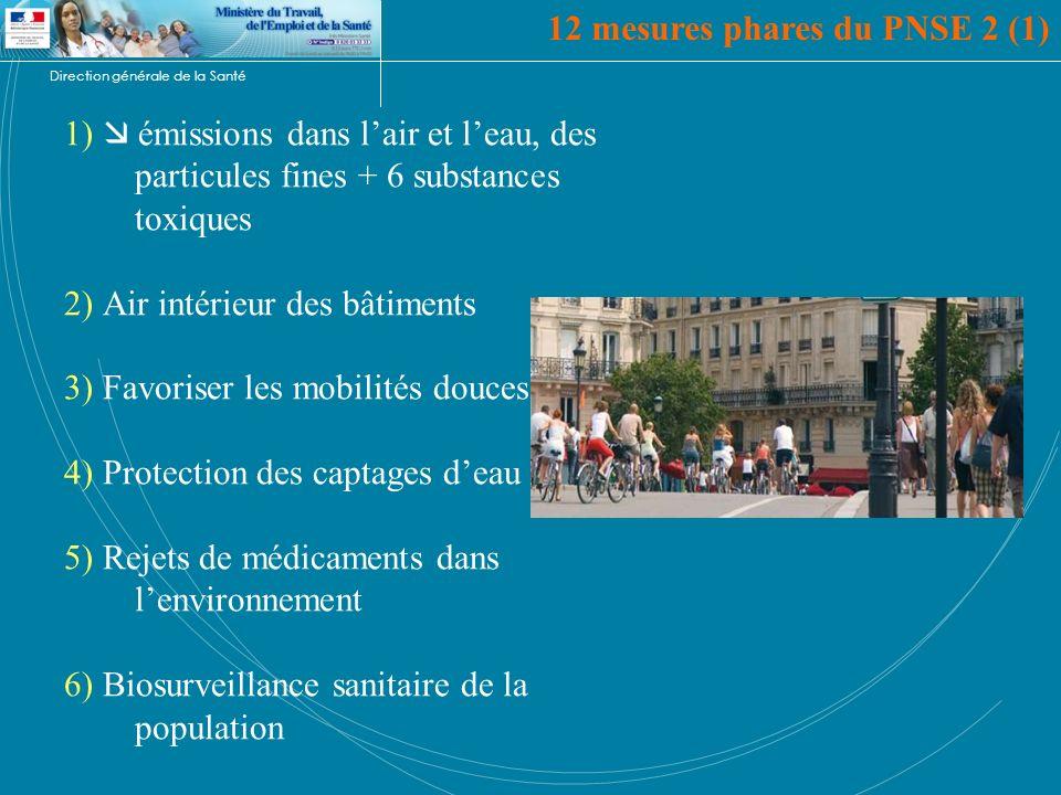 Direction générale de la Santé 1) émissions dans lair et leau, des particules fines + 6 substances toxiques 2) Air intérieur des bâtiments 3) Favorise