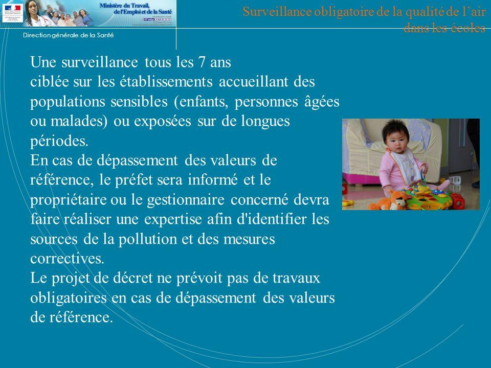 Direction générale de la Santé Surveillance obligatoire de la qualité de lair dans les écoles Une surveillance tous les 7 ans ciblée sur les établisse