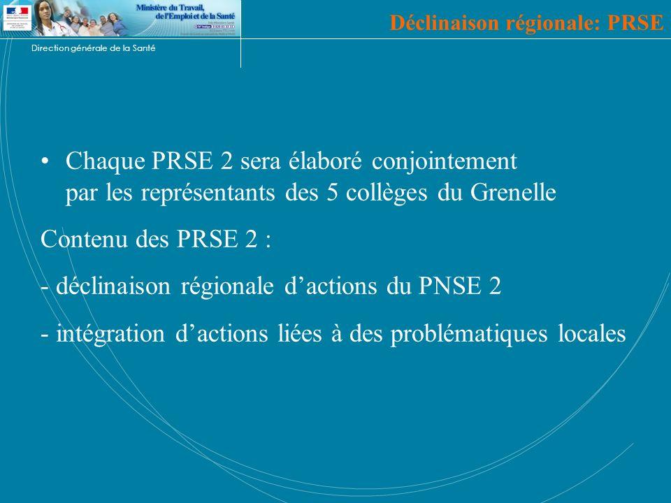 Direction générale de la Santé Chaque PRSE 2 sera élaboré conjointement par les représentants des 5 collèges du Grenelle Contenu des PRSE 2 : - déclin