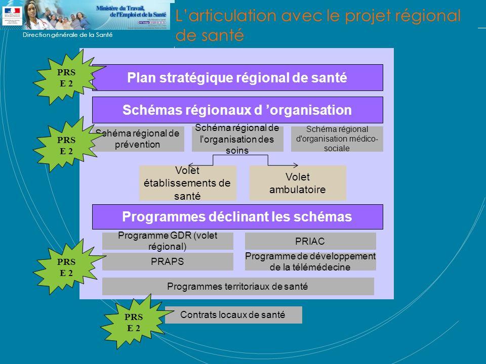 Direction générale de la Santé Plan stratégique régional de santé Schéma régional de prévention Schémas régionaux d organisation Schéma régional de l'