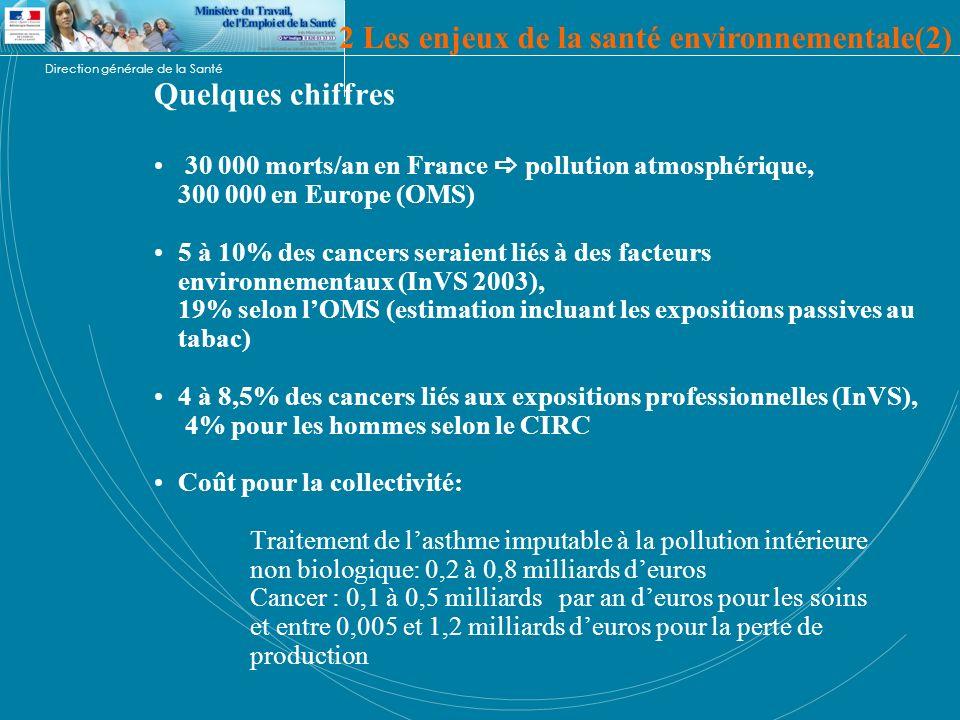 Direction générale de la Santé Quelques chiffres 30 000 morts/an en France pollution atmosphérique, 300 000 en Europe (OMS) 5 à 10% des cancers seraie