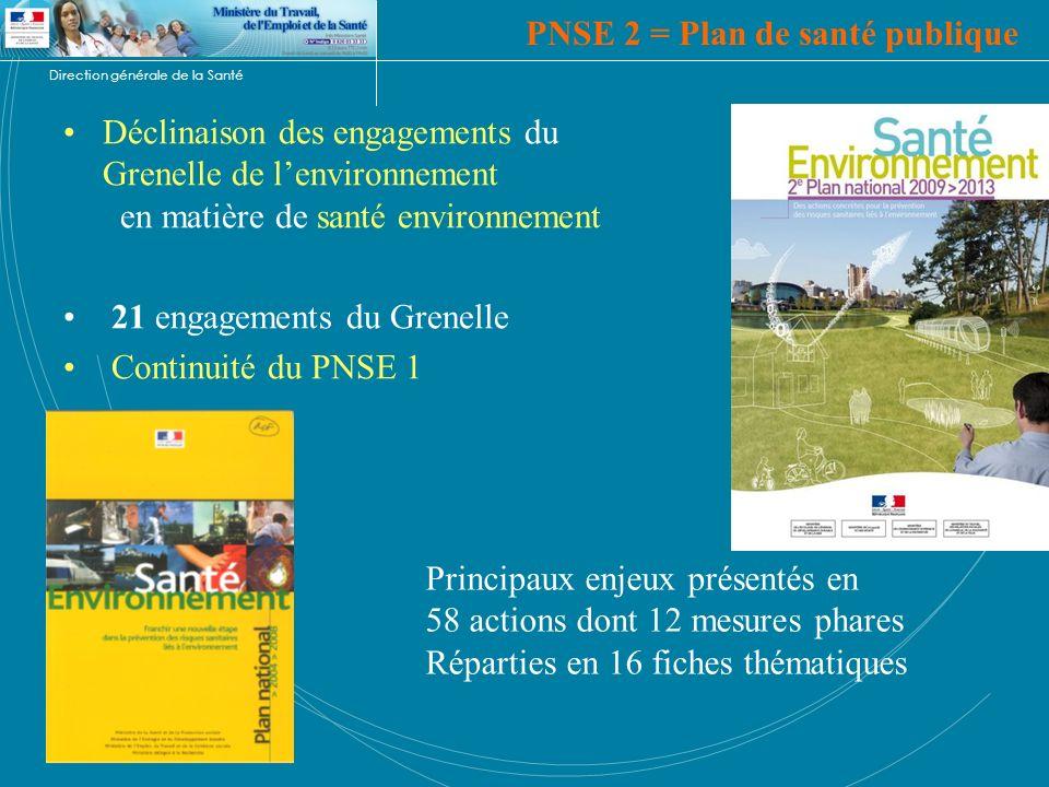 Direction générale de la Santé PNSE 2 = Plan de santé publique Déclinaison des engagements du Grenelle de lenvironnement en matière de santé environne