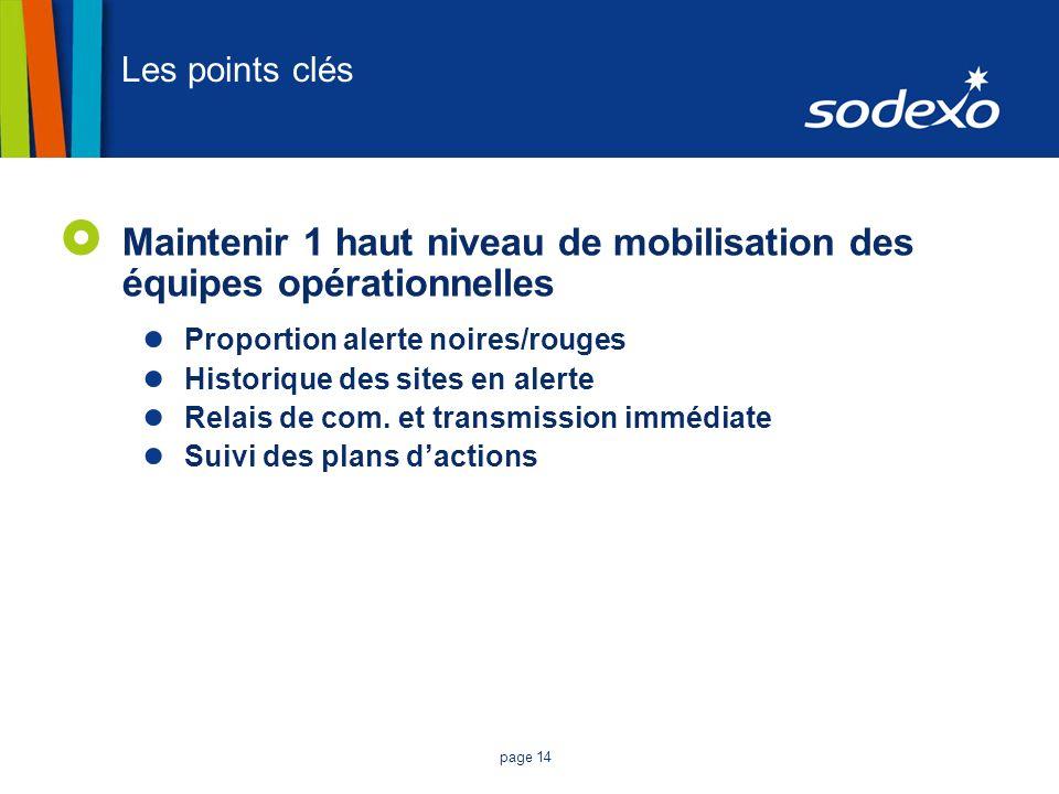 page 14 Les points clés Maintenir 1 haut niveau de mobilisation des équipes opérationnelles Proportion alerte noires/rouges Historique des sites en al