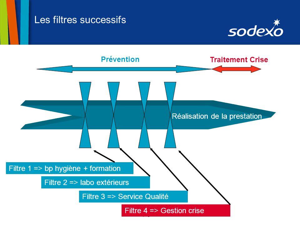page 2 Les filtres successifs Prévention Filtre 1 => bp hygiène + formation Filtre 2 => labo extérieurs Filtre 3 => Service Qualité Filtre 4 => Gestio