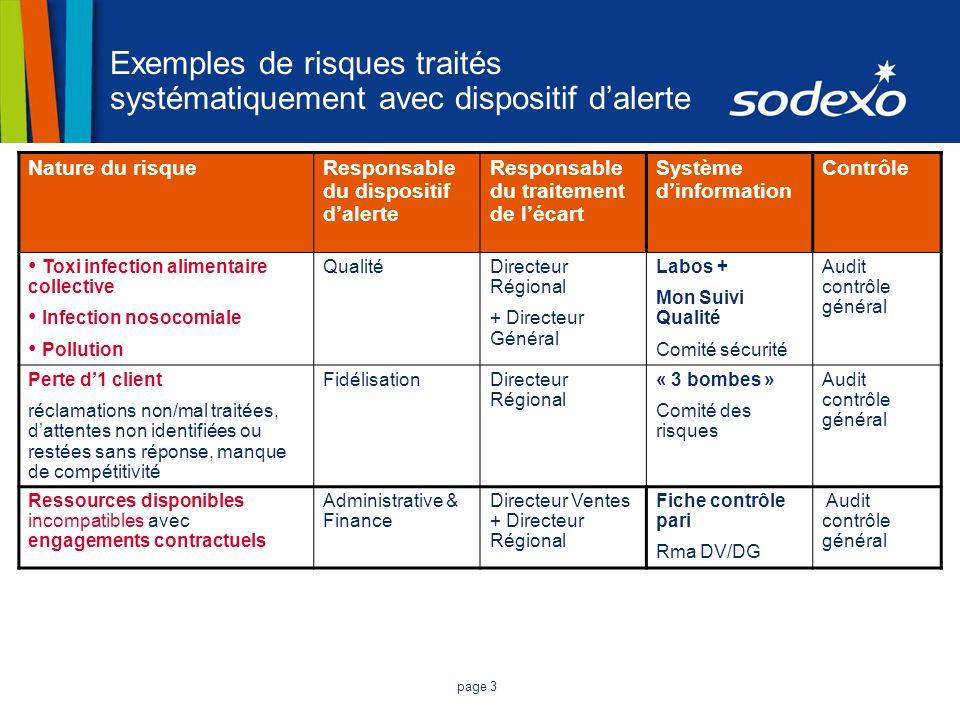 page 3 Exemples de risques traités systématiquement avec dispositif dalerte Nature du risqueResponsable du dispositif dalerte Responsable du traitemen