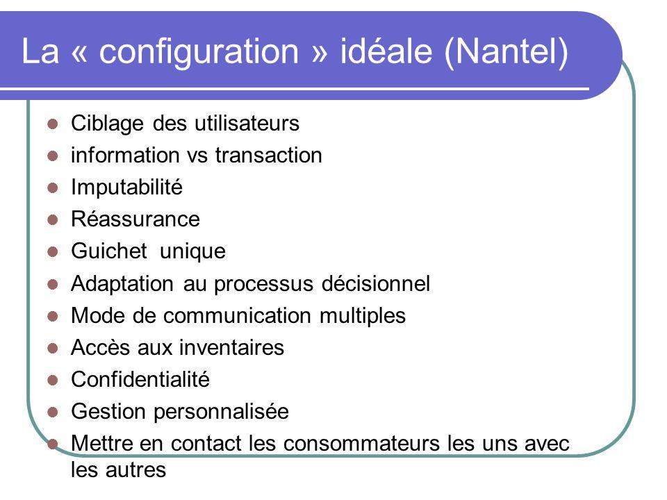 La « configuration » idéale (Nantel) Ciblage des utilisateurs information vs transaction Imputabilité Réassurance Guichet unique Adaptation au process