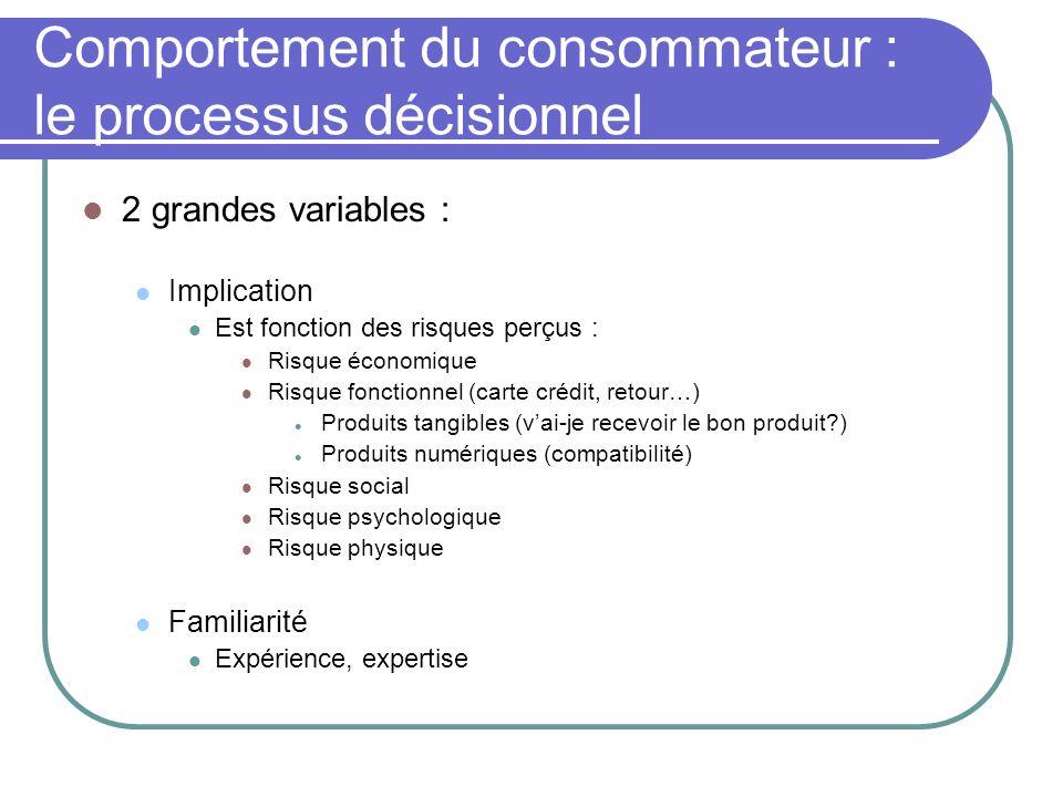 Comportement du consommateur : le processus décisionnel 2 grandes variables : Implication Est fonction des risques perçus : Risque économique Risque f