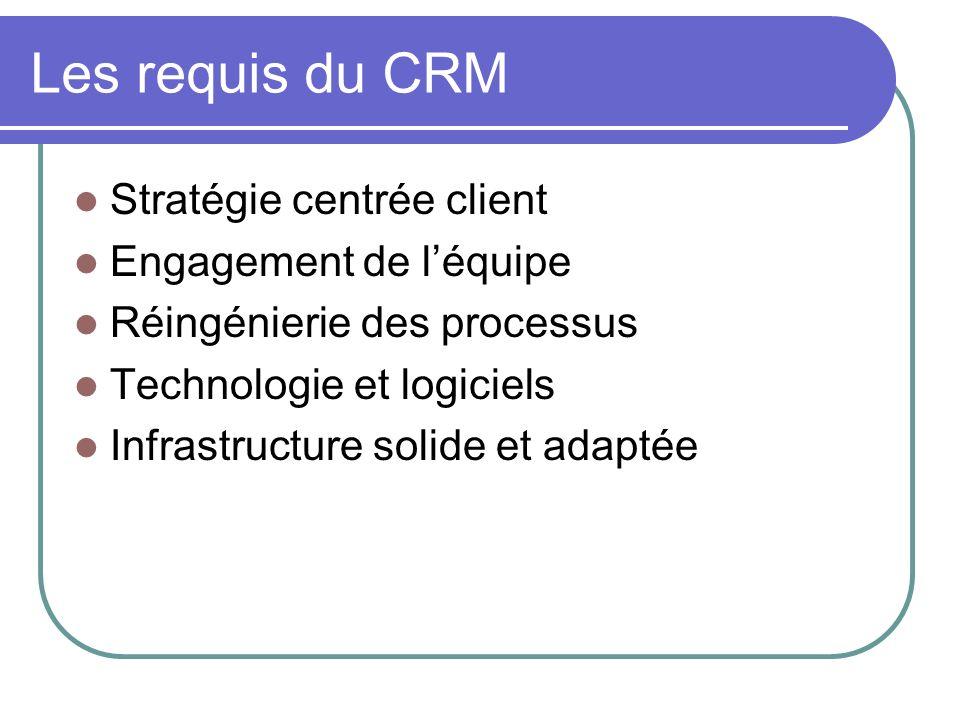 Les requis du CRM Stratégie centrée client Engagement de léquipe Réingénierie des processus Technologie et logiciels Infrastructure solide et adaptée