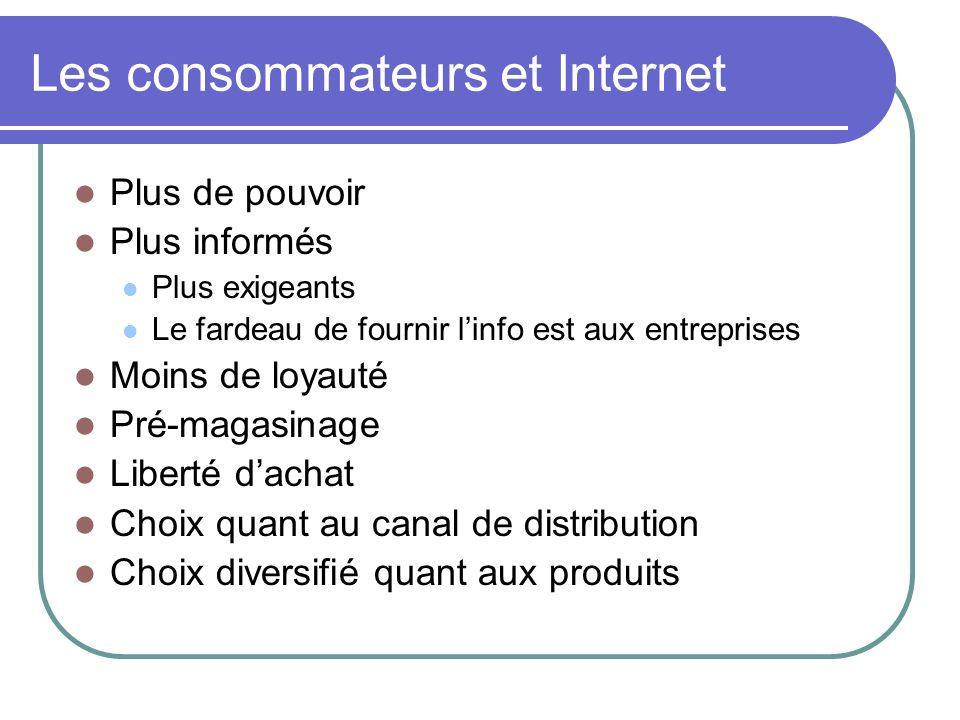 Les consommateurs et Internet Plus de pouvoir Plus informés Plus exigeants Le fardeau de fournir linfo est aux entreprises Moins de loyauté Pré-magasi