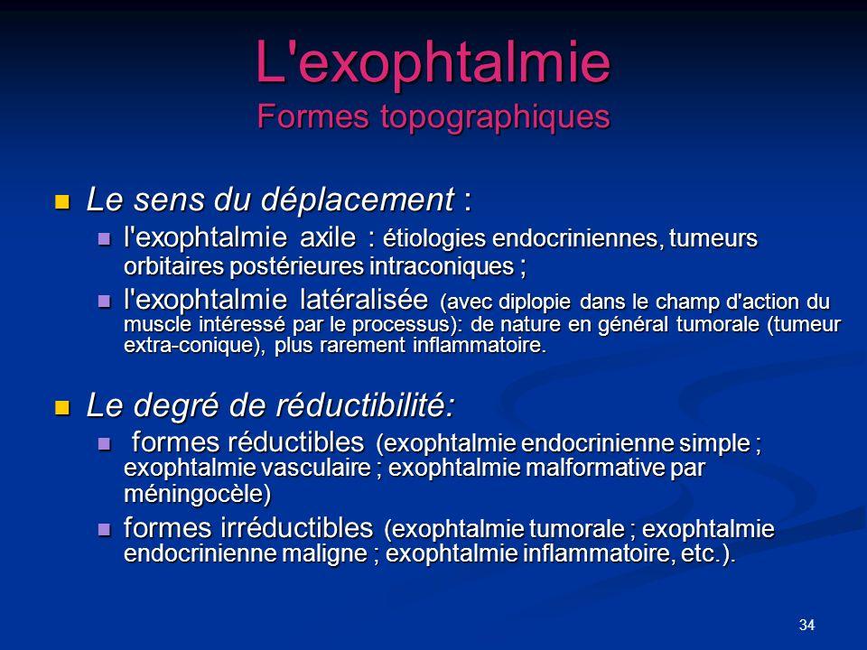 34 L'exophtalmie Formes topographiques Le sens du déplacement : Le sens du déplacement : l'exophtalmie axile : étiologies endocriniennes, tumeurs orbi