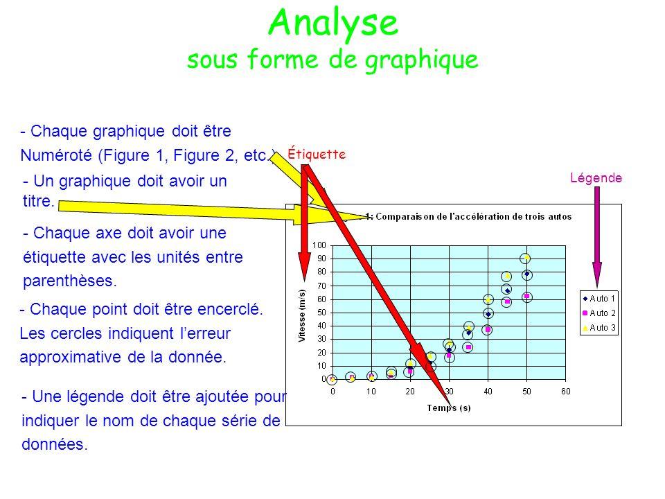 Analyse sous forme de graphique Étiquette Légende - Un graphique doit avoir un titre. - Chaque graphique doit être Numéroté (Figure 1, Figure 2, etc.)