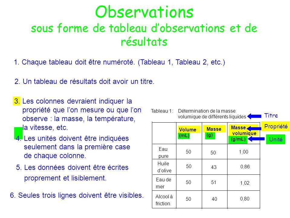 Observations sous forme de tableau dobservations et de résultats Titre 1. Chaque tableau doit être numéroté. (Tableau 1, Tableau 2, etc.) 2. Un tablea