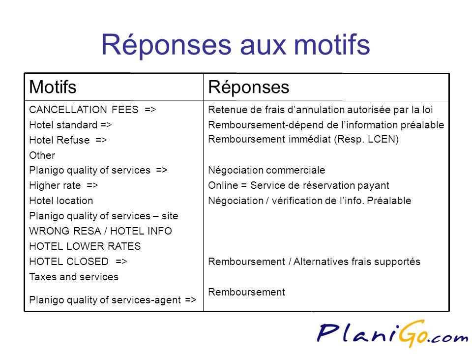 Réponses aux motifs Retenue de frais dannulation autorisée par la loi Remboursement-dépend de linformation préalable Remboursement immédiat (Resp.