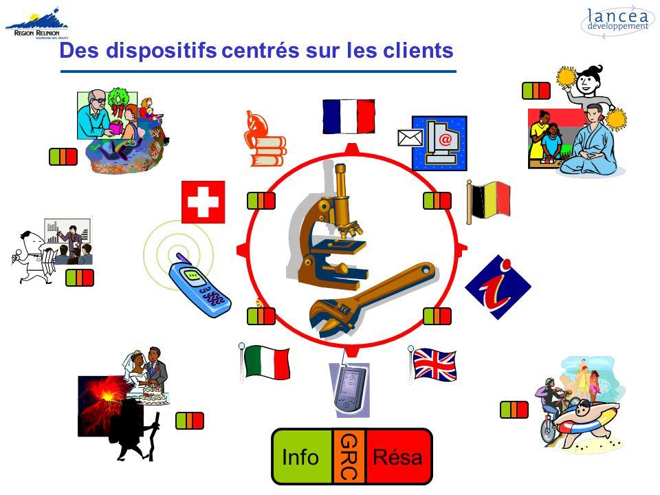 Des dispositifs centrés sur les clients InfoRésa GRC