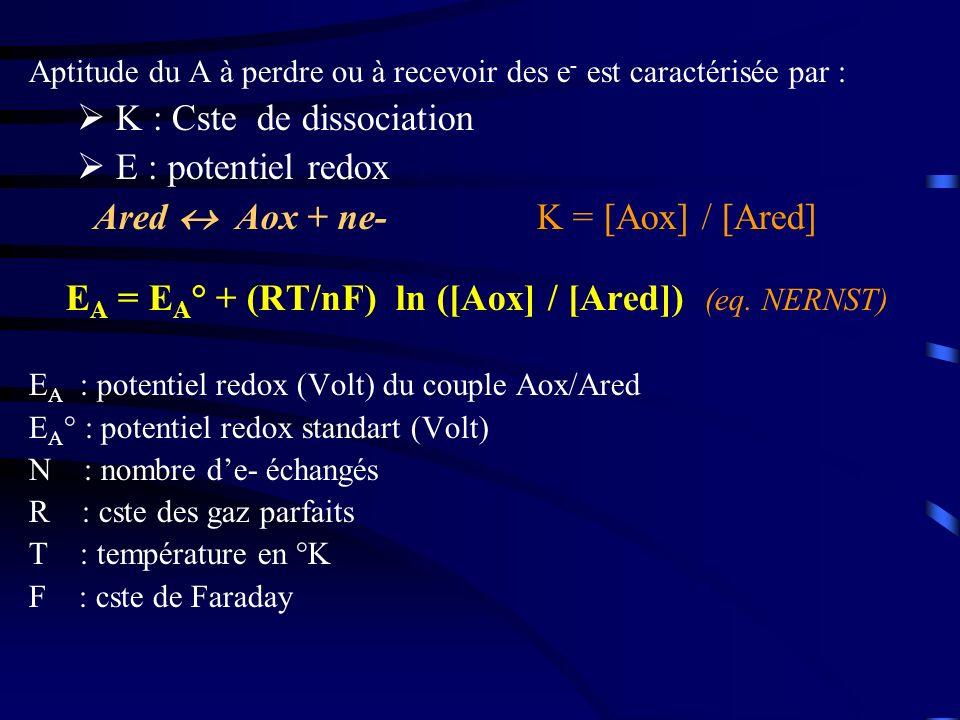 Potentiel et enthalpie libre Connaissance du potentiel doxydoréduction est 1 mesure directe de G : G° = - n.