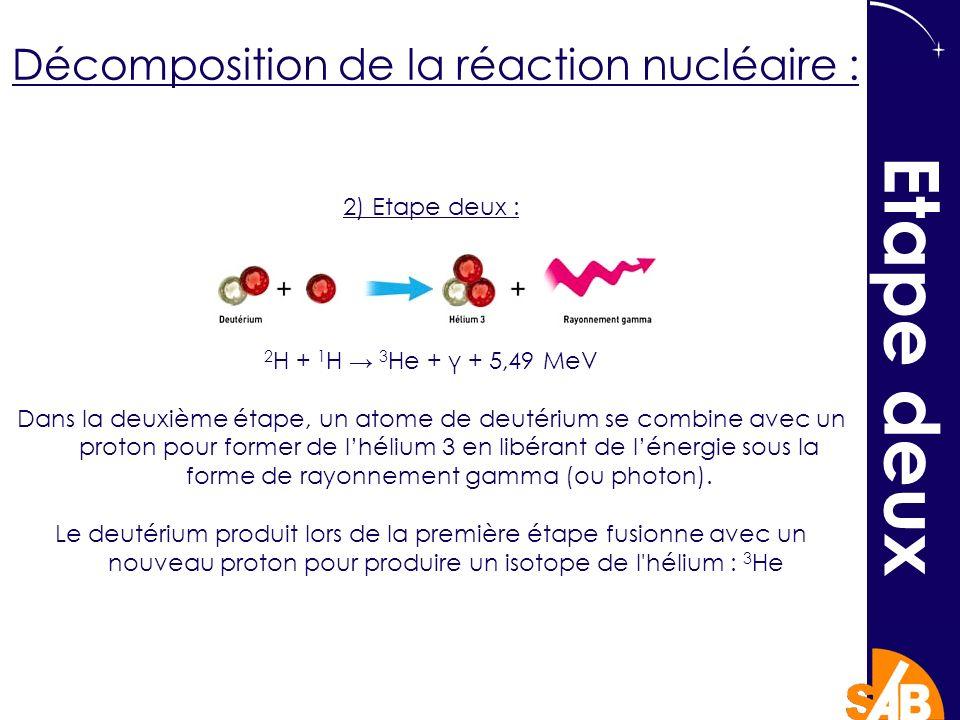 2) Etape deux : 2 H + 1 H 3 He + γ + 5,49 MeV Dans la deuxième étape, un atome de deutérium se combine avec un proton pour former de lhélium 3 en libérant de lénergie sous la forme de rayonnement gamma (ou photon).