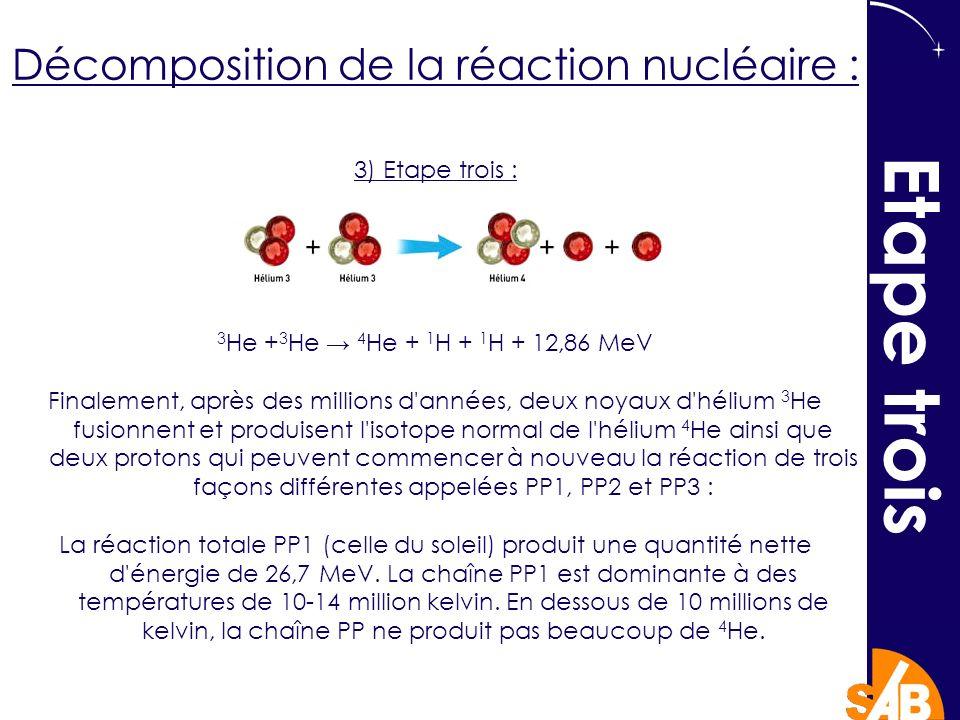 3) Etape trois : 3 He + 3 He 4 He + 1 H + 1 H + 12,86 MeV Finalement, après des millions d années, deux noyaux d hélium 3 He fusionnent et produisent l isotope normal de l hélium 4 He ainsi que deux protons qui peuvent commencer à nouveau la réaction de trois façons différentes appelées PP1, PP2 et PP3 : La réaction totale PP1 (celle du soleil) produit une quantité nette d énergie de 26,7 MeV.