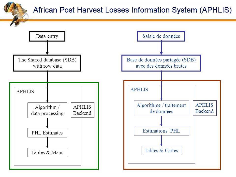 APHLIS Algorithm / data processing APHLIS Algorithme / traitement de données The Shared database (SDB) with row data Data entry Base de données partag
