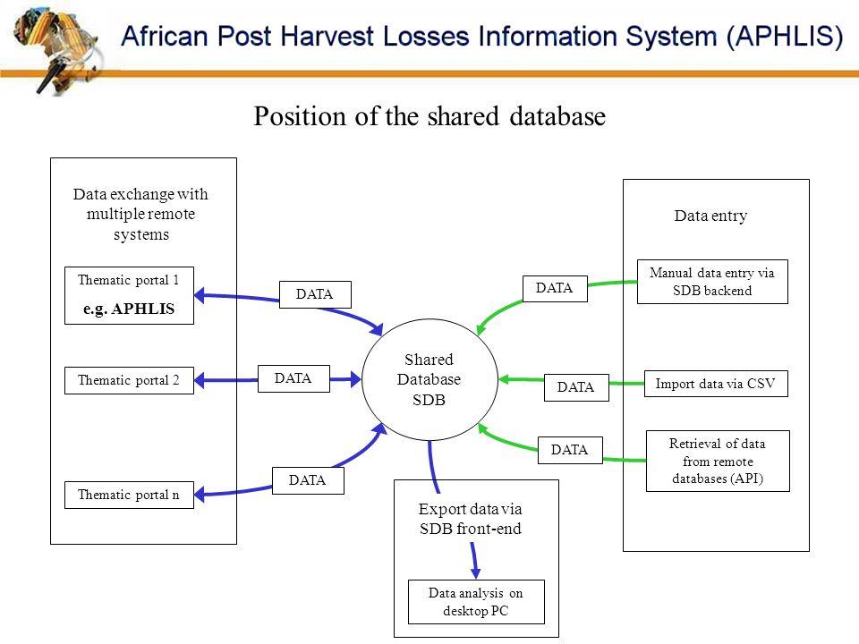 Shared Database SDB Thematic portal 1 e.g. APHLIS DATA Position of the shared database Thematic portal 2 Thematic portal n DATA Data exchange with mul