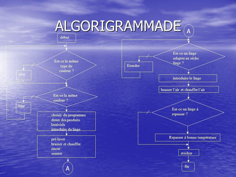 ALGORIGRAMMADE Est-ce le même type de couleur .Est-ce la même couleur .
