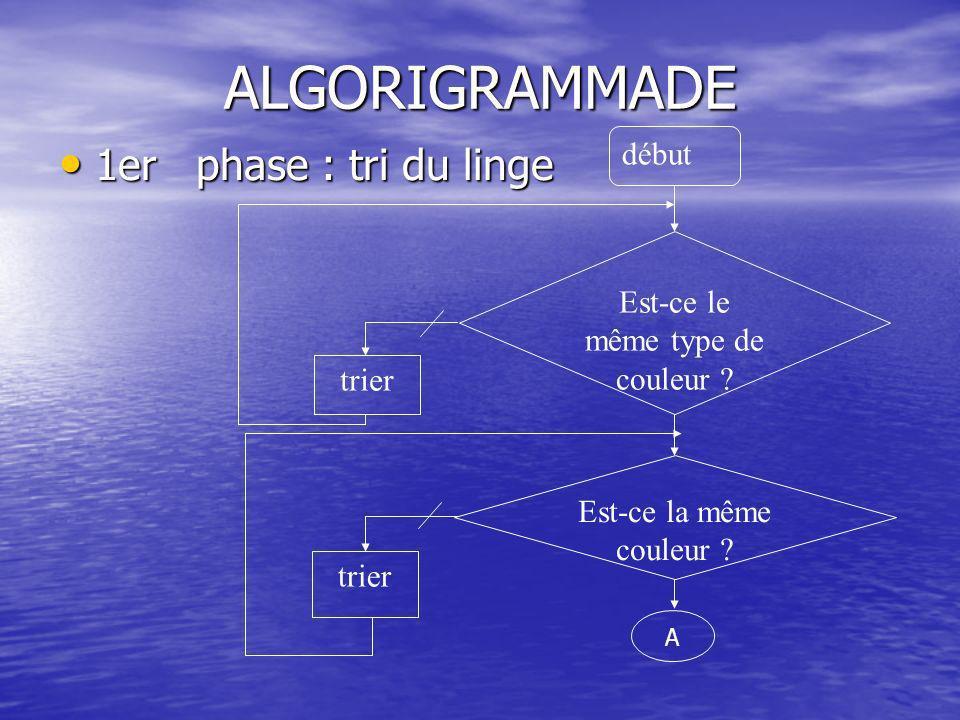 ALGORIGRAMMADE 1er phase : tri du linge 1er phase : tri du linge Est-ce le même type de couleur .