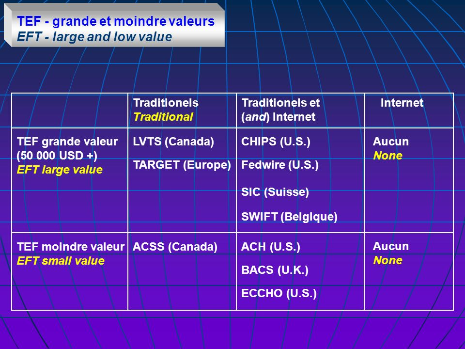 TEF - grande et moindre valeurs EFT - large and low value TEF grande valeur (50 000 USD +) EFT large value TEF moindre valeur EFT small value Traditionels Traditional Traditionels et (and) Internet Internet LVTS (Canada)CHIPS (U.S.) TARGET (Europe)Fedwire (U.S.) SIC (Suisse) BACS (U.K.) ECCHO (U.S.) SWIFT (Belgique) ACSS (Canada)ACH (U.S.) Aucun None Aucun None