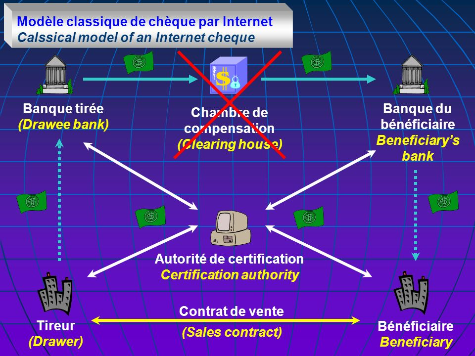 Autorité de certification Certification authority Modèle classique de chèque par Internet Calssical model of an Internet cheque Tireur (Drawer) Bénéficiaire Beneficiary Chambre de compensation (Clearing house) Banque tirée (Drawee bank) Contrat de vente (Sales contract) Banque du bénéficiaire Beneficiarys bank