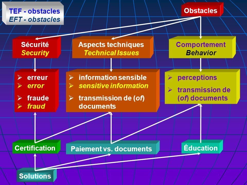 TEF - obstacles EFT - obstacles Obstacles Sécurité Security Aspects techniques Technical Issues Comportement Behavior Øerreur Øerror Øfraude Øfraud So